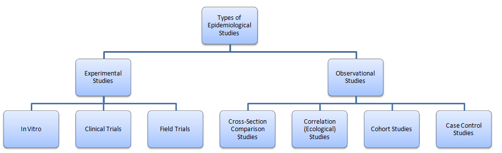 case series study epidemiology Vol 3, 173-175, march 1994 cancer epidemiology, biomarkers & prevention 173 statistical analysis of molecular epidemiology studies employing case-series.