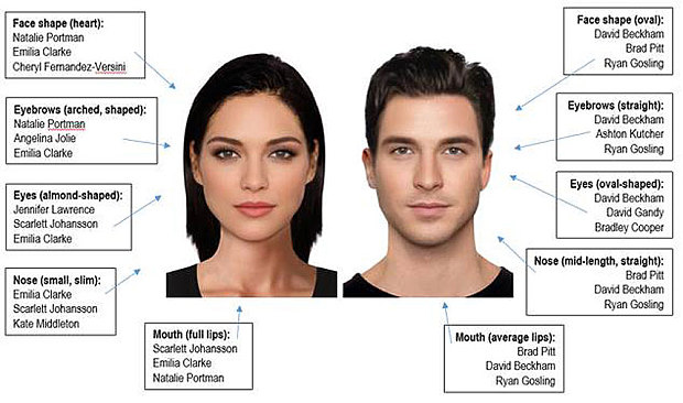 Most Attractive Male Face Shape