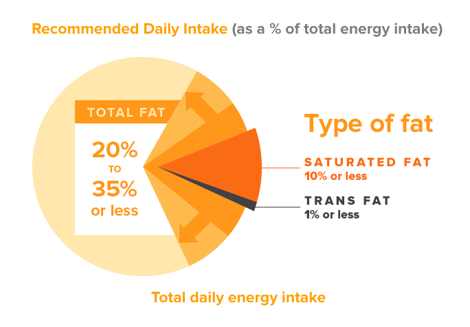 Recommended Grams Of Fat 16