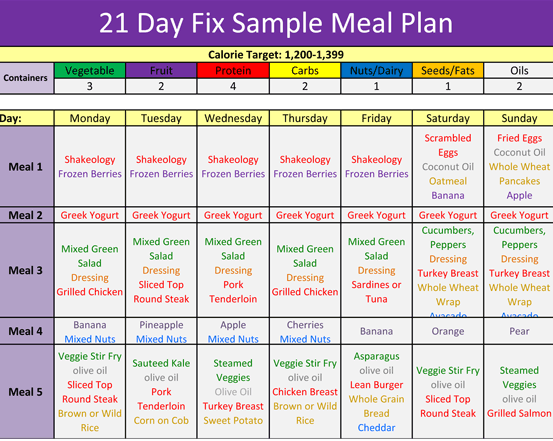 21 Day Fix Shopping List and Meal Plan – Sample Meal Planning