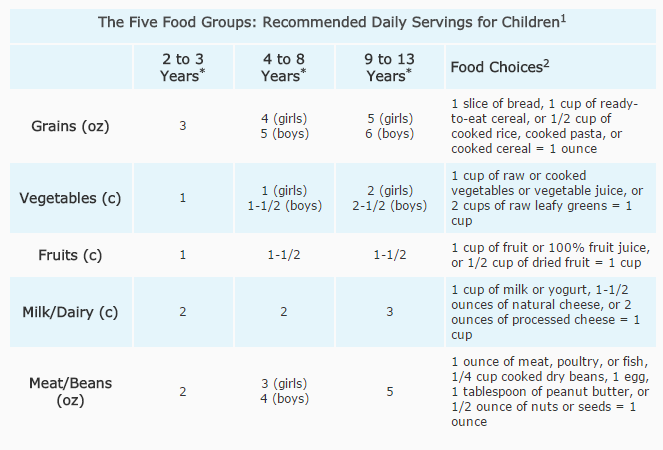 How to Stick the Food Pyramid for Kids at Home