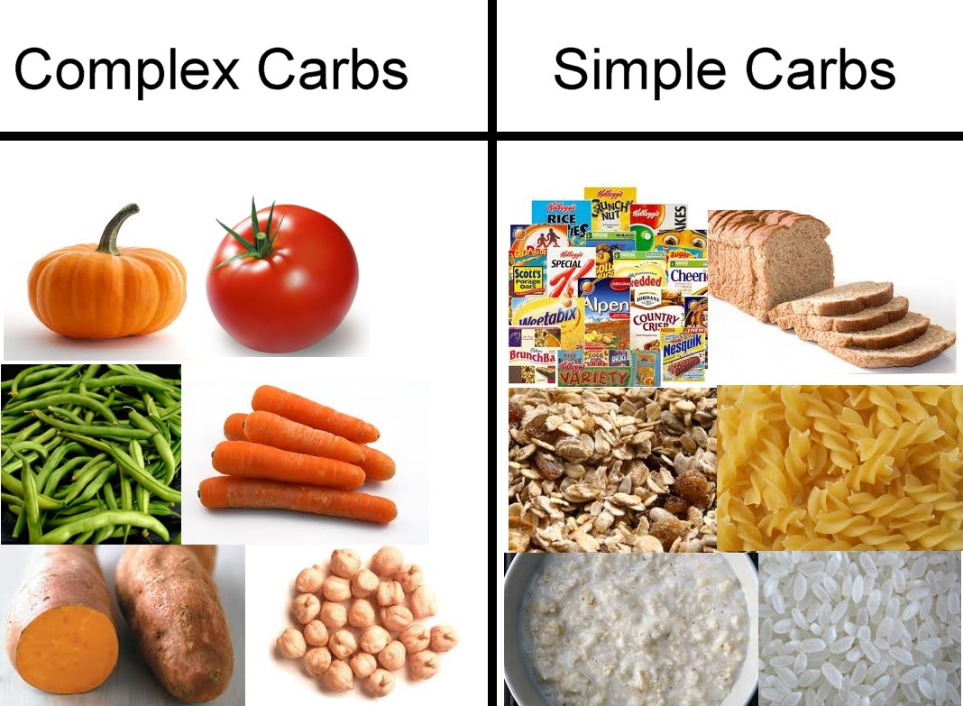 Food List Of Simple Carbohydrates