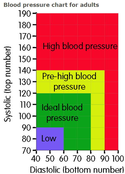 what can high blood pressure cause